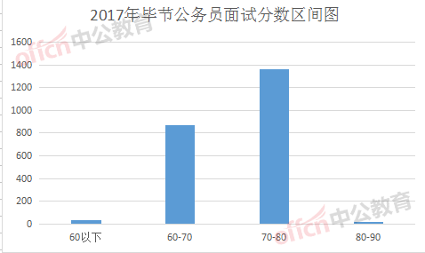 2018贵州公务员面试70分很差么_70分差不差