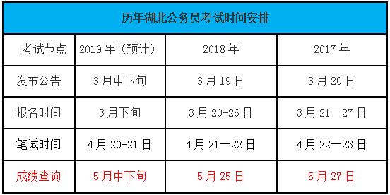2019湖北省公务员考试成绩查询时间