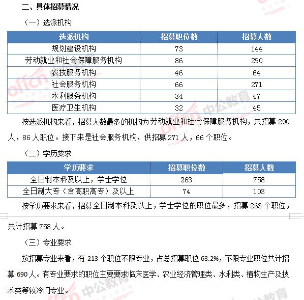 2019年广西三支一扶招募职位分析