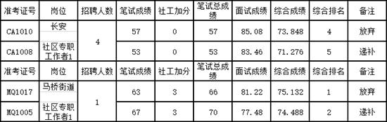 2019浙江社区工作者招聘