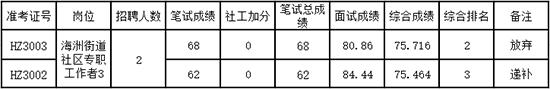 2019浙江嘉兴海宁社区工作者招聘1