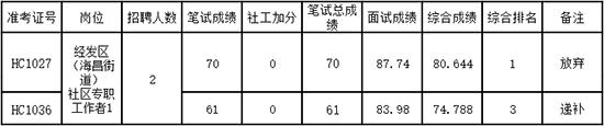 2019浙江嘉兴海宁社区工作者招聘2