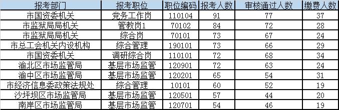 重庆遴选公务员报名人数统计