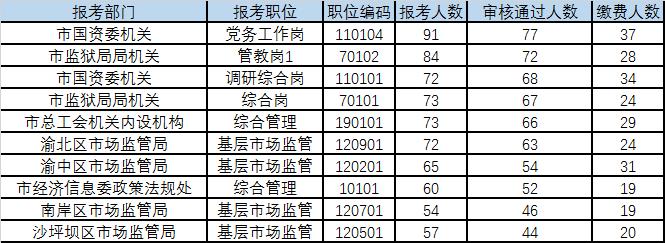 重庆遴选公务员报名统计