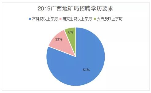 2019广西地质矿产勘查开发局所属事业单位招聘职位分析