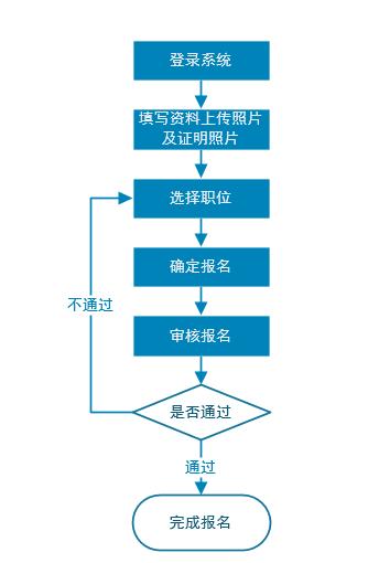 2020广东选调生考试报名流程