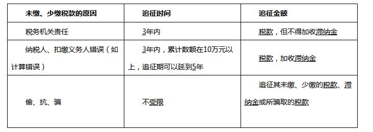 2020军队文职考试经济学备考:税款征收