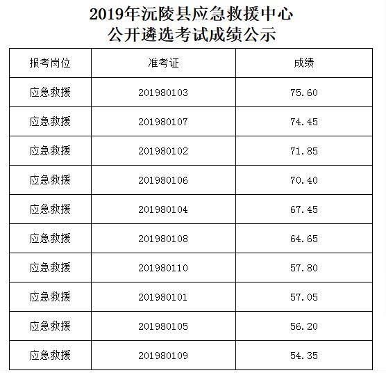 怀化沅陵县遴选招聘考试成绩