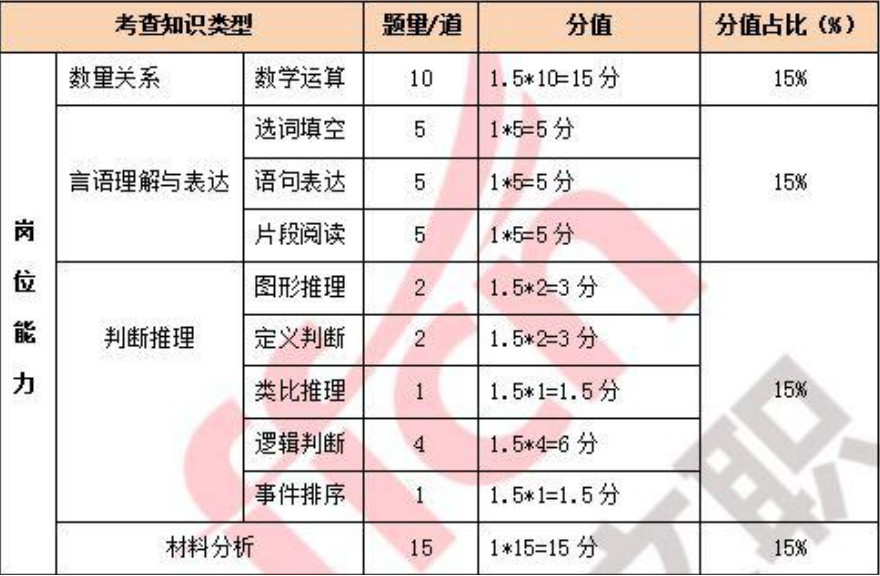 军队文职考试类型