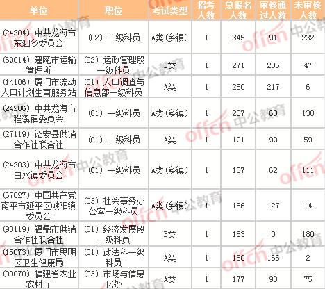 2021福建省考报名人数统计