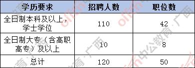 2021广西柳州市三支一扶计划招募职位分析