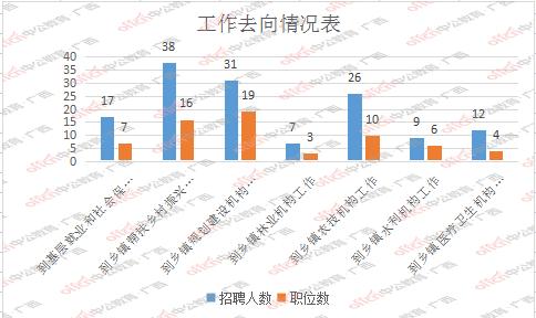 2021广西南宁市三支一扶计划招募职位分析